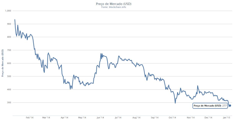 Preco do Bitcoin em janeiro 2015