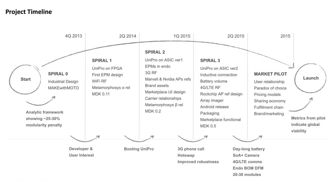project ara 14 slide