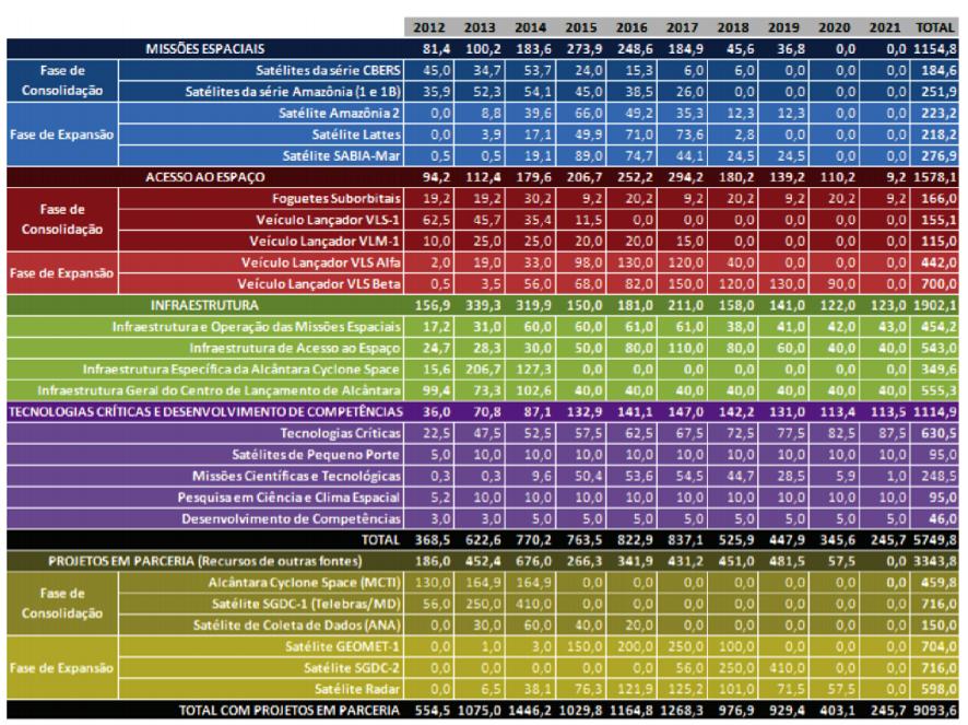 tabela exploracao espacial