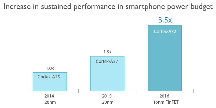 Cortex A72 - desempenho