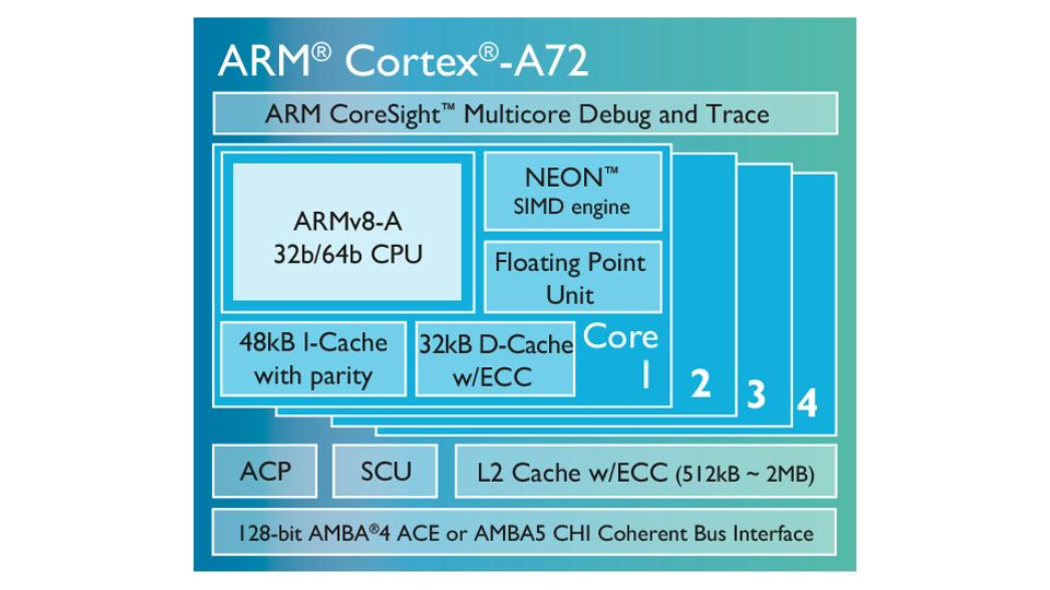 Cortex A72 - diagrama