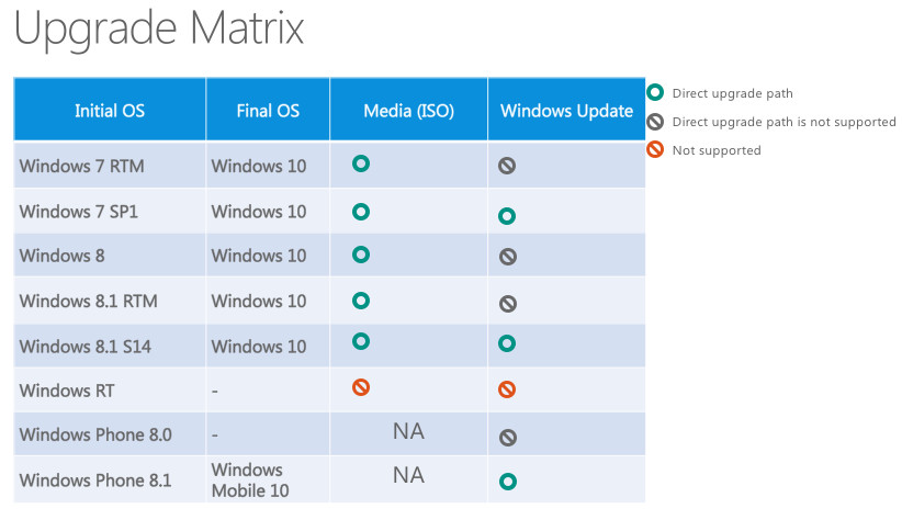 Atualizacao para Windows 10