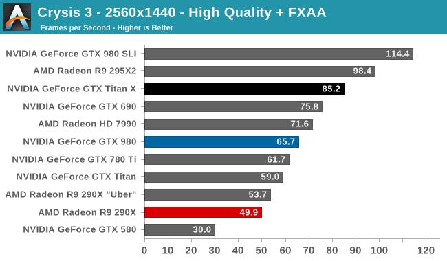 Crysis 3 na GTX Titan X