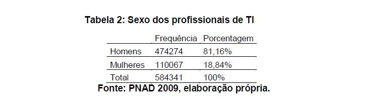 Porcentagem de profissionais homens e mulheres no mercado de TI brasileiro, segundo a tese de Bárbara Castro.