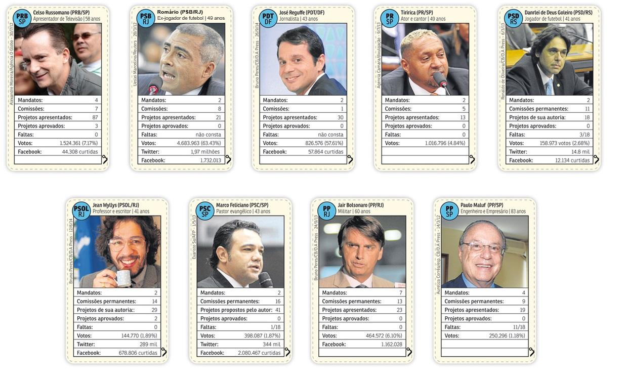 Cardgame de politicos