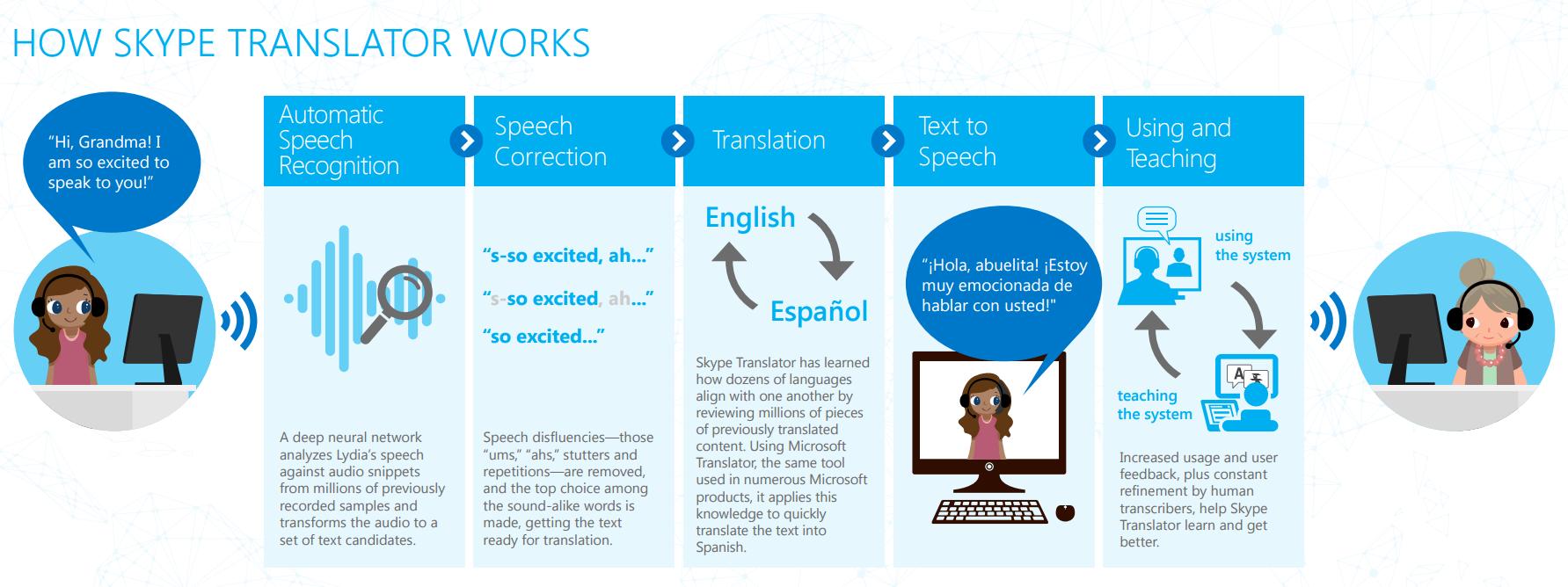 Como funciona o Skype Translator