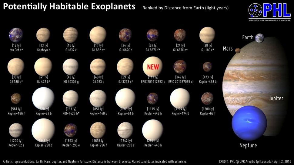 Planetas potencialmente habitaveis abr15