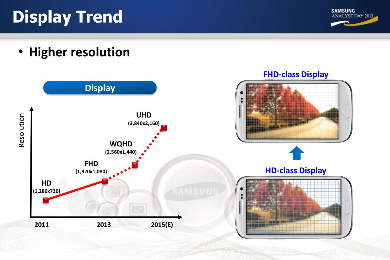 Samsung - telas 4K em 2015