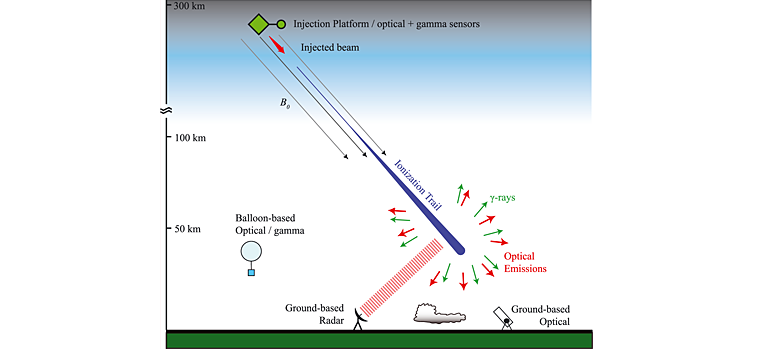 Um acelerador de partículas espacial conseguiria ativar auroras artificiais