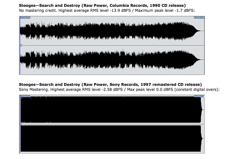 Imagem: Chicago Mastering Service. Como o nível de pressão do som, o barulho aqui é medido em decibéis, exceto que dessa vez os decibéis são um nível relativo ao potencial total do alcance dinâmico na escala de áudio digital padrão.