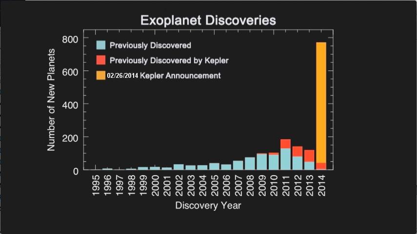 Descobertas de exoplanetas por anos. Imagem: NASA Ames/SETI/J Row
