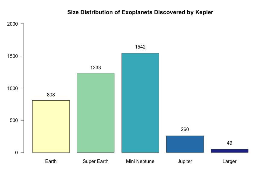 Imagem: Dados apresentados por W. Borucki sobre a distribuição do tamanho dos planetas encontrados por Kepler