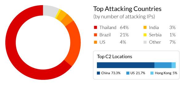 mrblack-botnet-top-attacking-countries