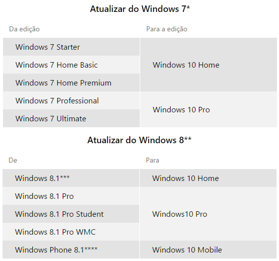 Windows 10 - versoes de atualizacao