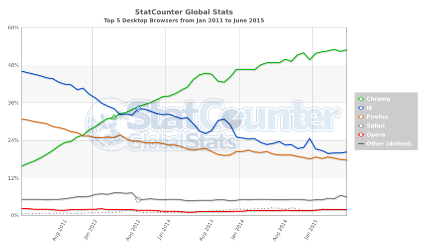 StatCounter-browser-ww-monthly-201101-201506