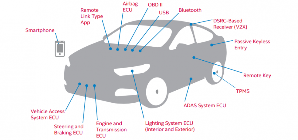 Intel e seguranca de carro