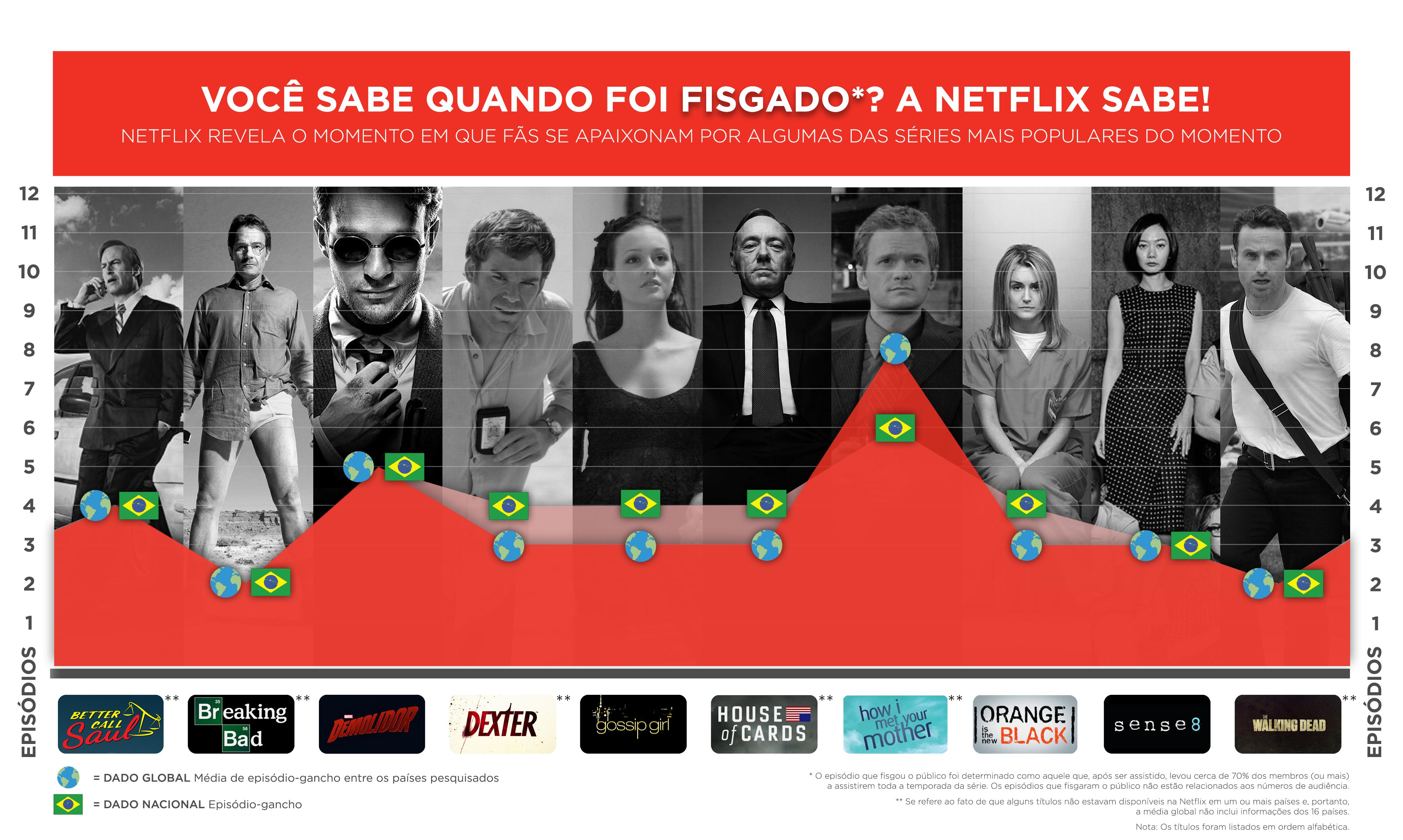 A Netflix sabe exatamente qual episódio de cada série fisgou o público