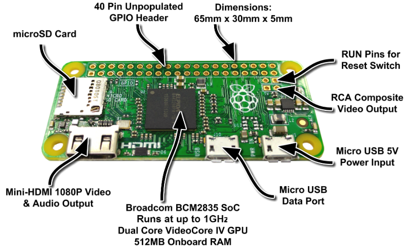 Raspberry Pi Zero features
