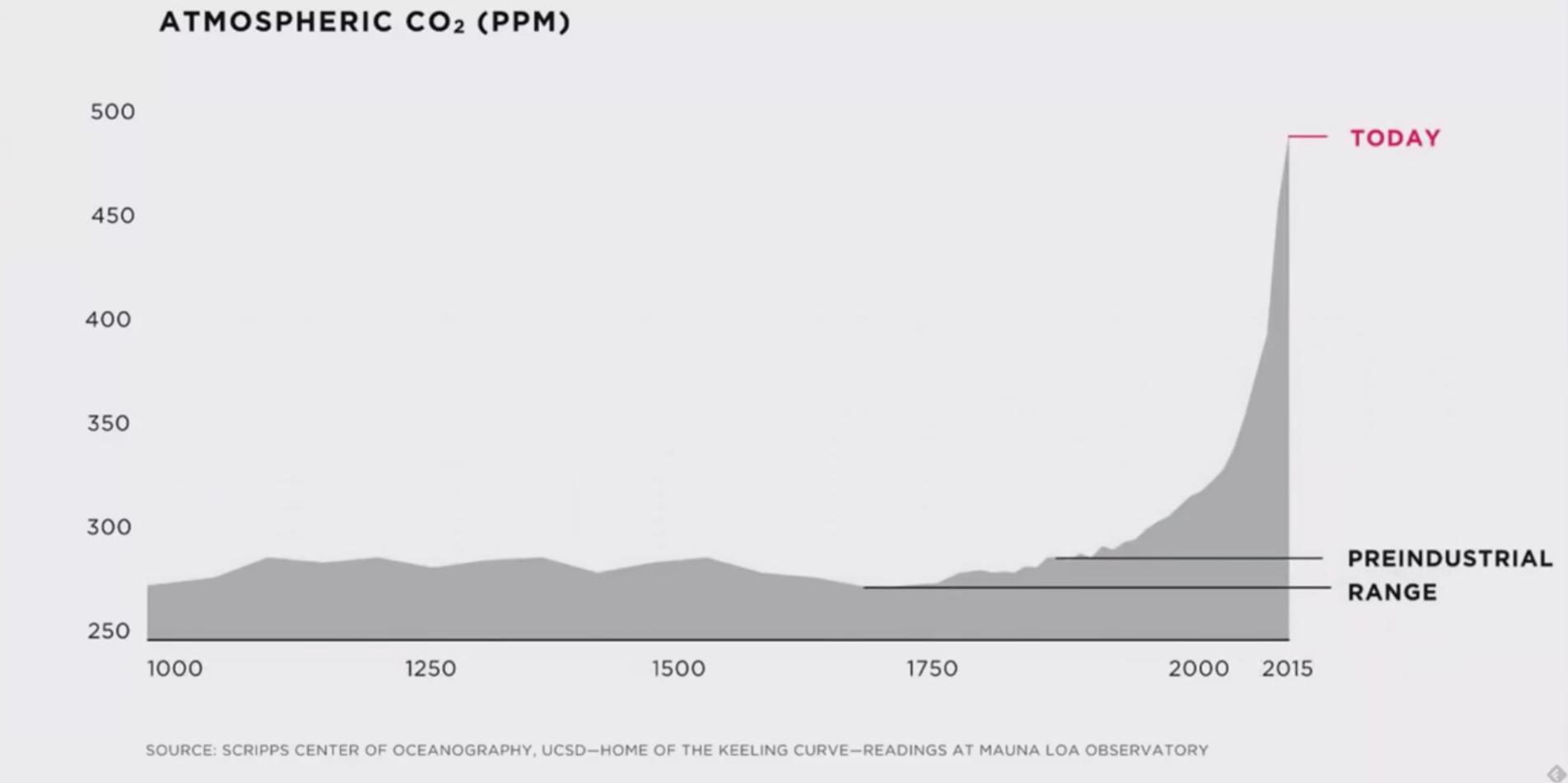 grafico aumento carbono atmosfera