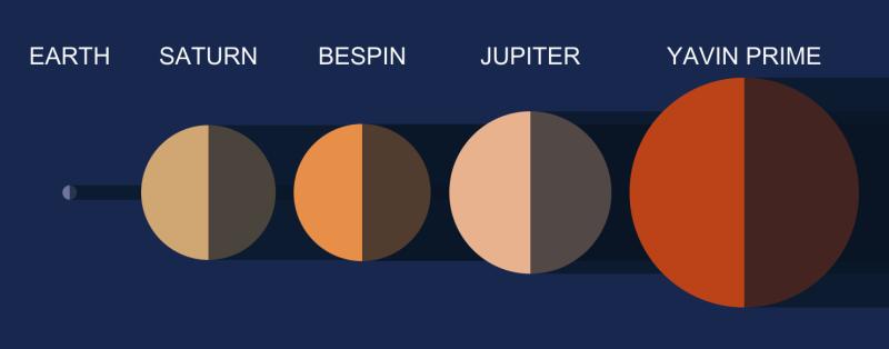 starwarsplanets