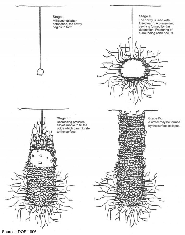 cratera nuclear