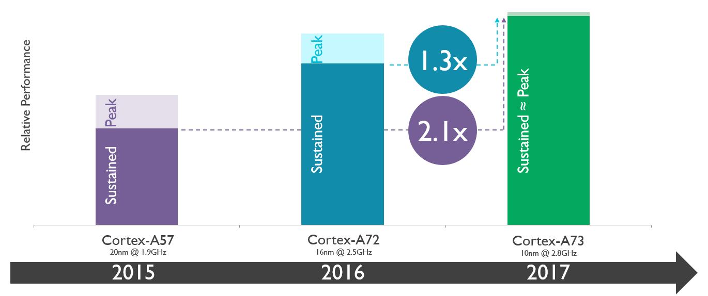 Cortex-A73+Maximizes+performance
