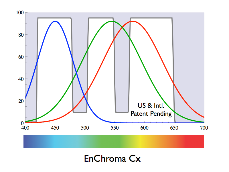 enchrome-cx