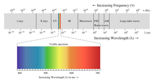 espectroeletromagnetico