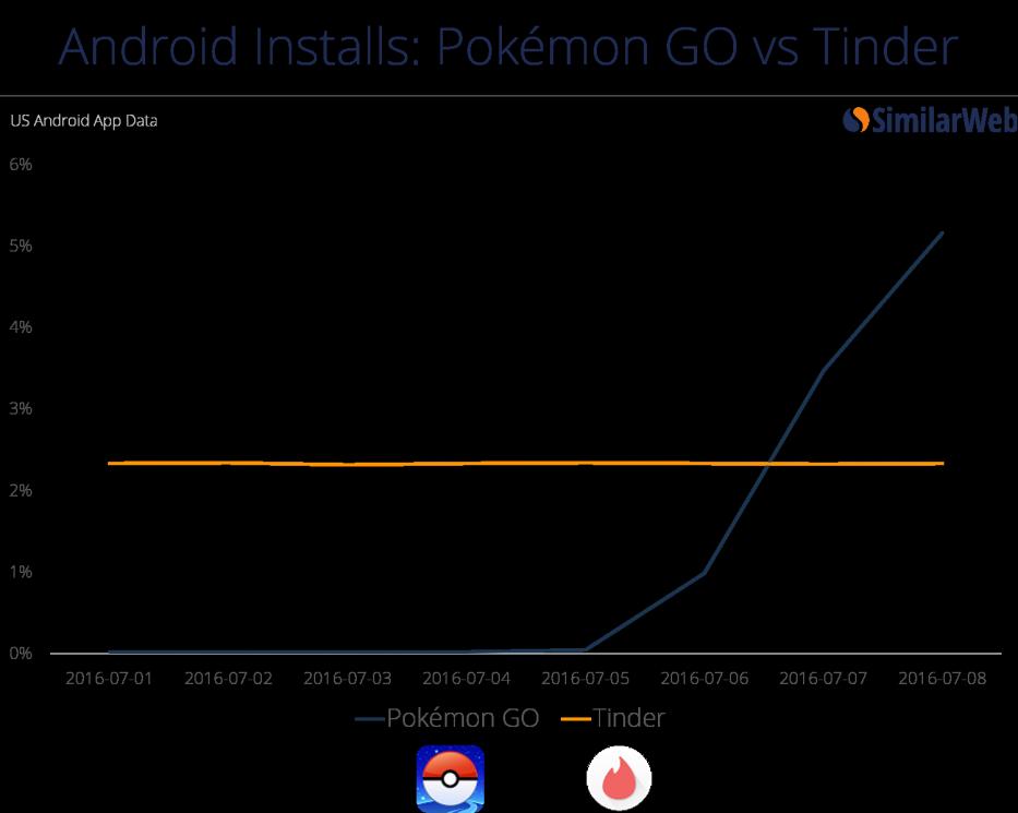 grafico-tinder-pokemon-go