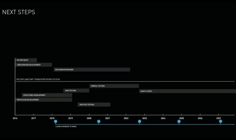 timeline-marte