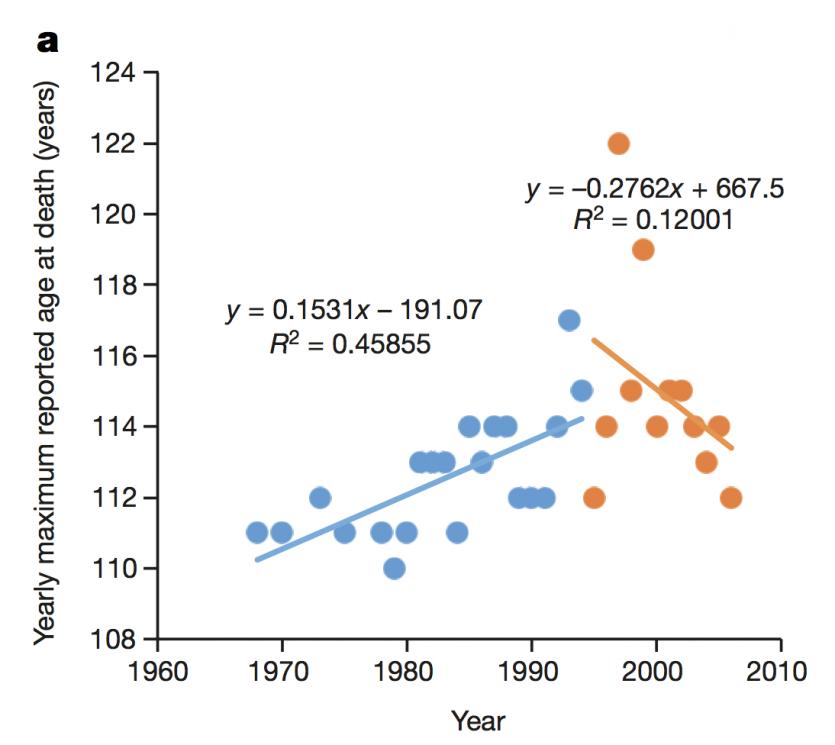grafico-longevidade