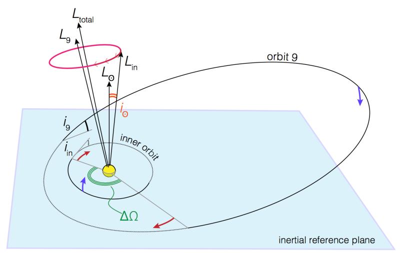 planeta-9-orbita