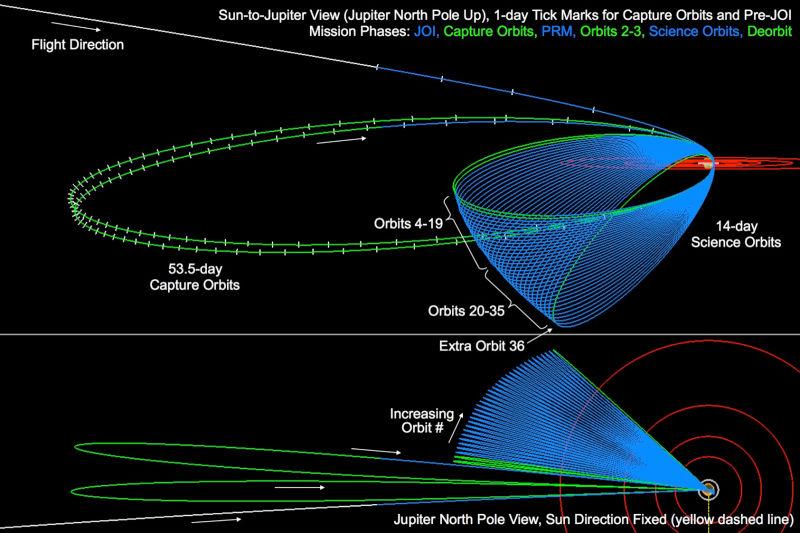 juno-orbitas