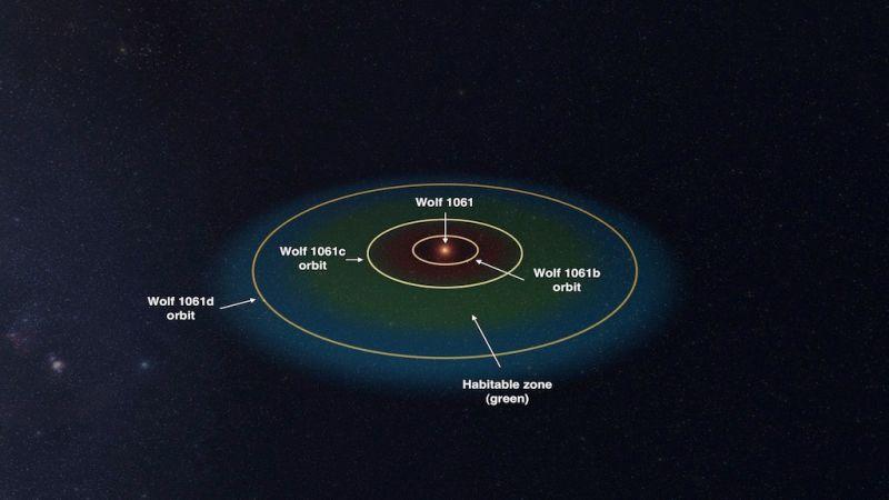 Cientistas estão procurando por vida num exoplaneta muito próximo de nós