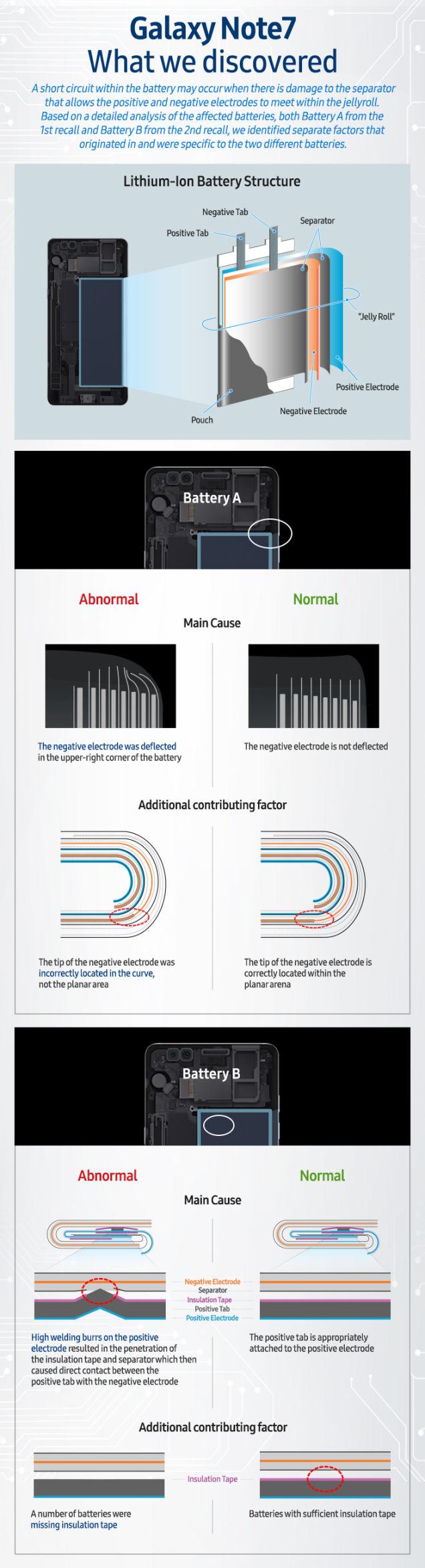 bateria-galaxy-infografico
