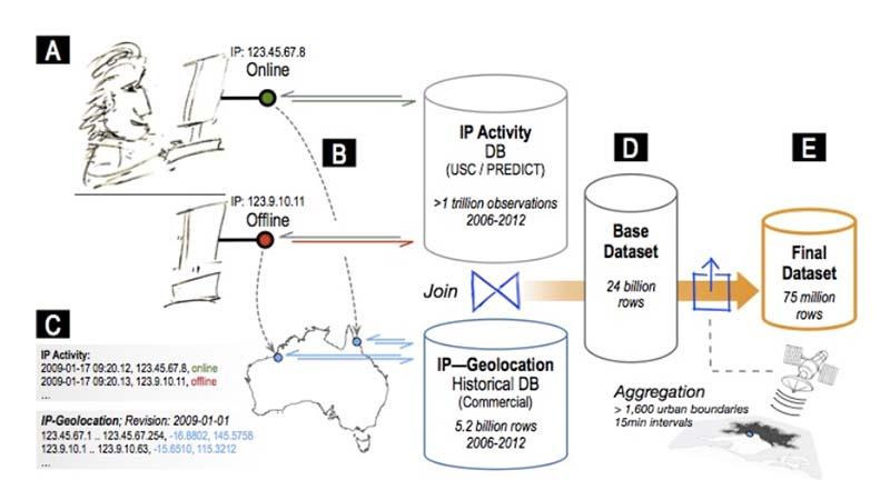 dataset-big-data-pesquisa