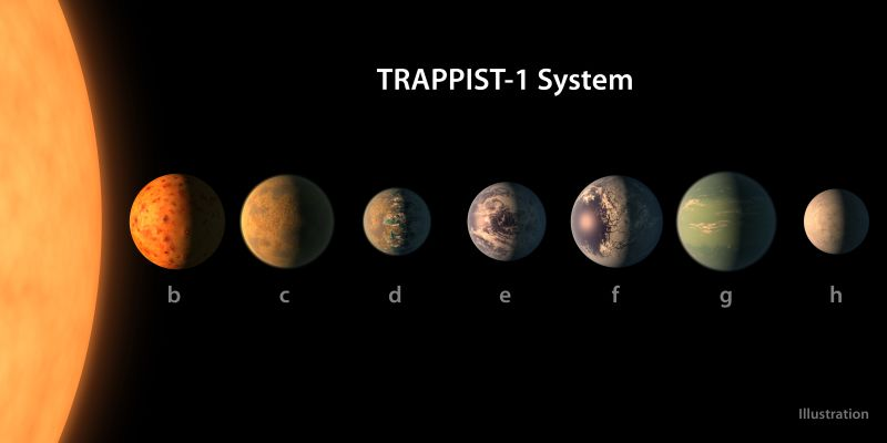 trappist-system