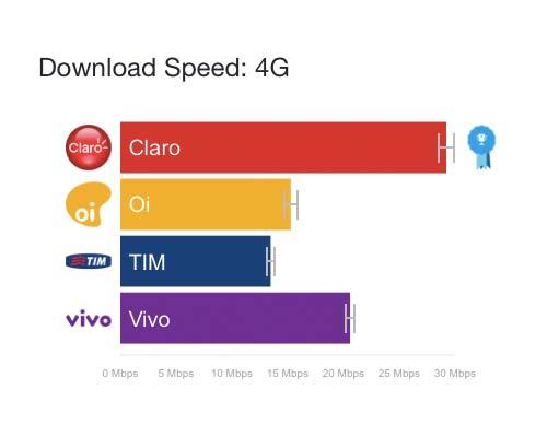 velocidade-download-operadoras