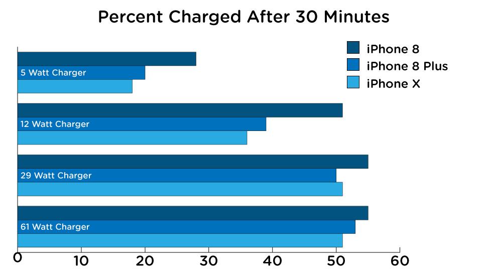 Gráfico mostra que quando mais watt tem o carregador, mais rápido os iPhones carregam