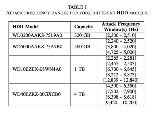 hackers-hd Estudos mostram que hackers seriam capazes de interromper ou quebrar HDs usando apenas ondas de som