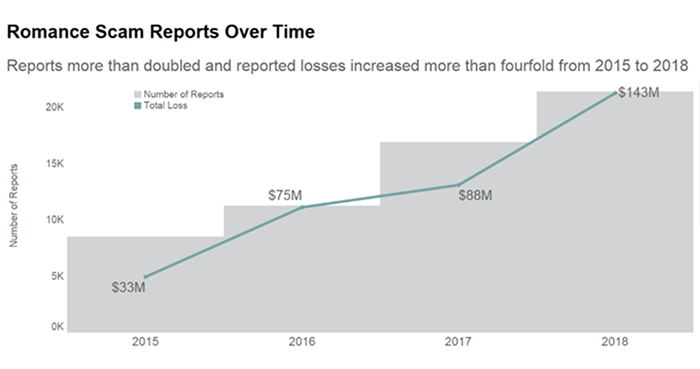 gráfico mostra o crescimento do número de casos reprotados (de menos de 10 mil em 2015 para mais de 20 mil em 2018) e de perdas financeiras (de 33 milhões de dólares em 2015 para 143 milhões de dólares em 2018)
