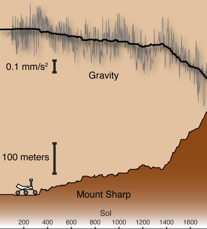 gráfico que mostra como a gravidade varia conforme a proximidade do monte Sharp -- ela vai caindo conforme a altitude do monte cresce
