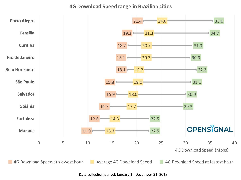 Variação de velocidade de download 4G nas cidades brasileiras