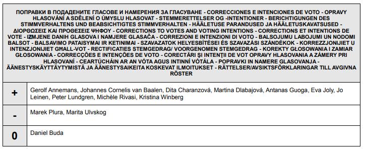 - votos eu - Aprovação dos Artigos 11 e 13 foi ajudada por erro bobo na votação do Parlamento Europeu