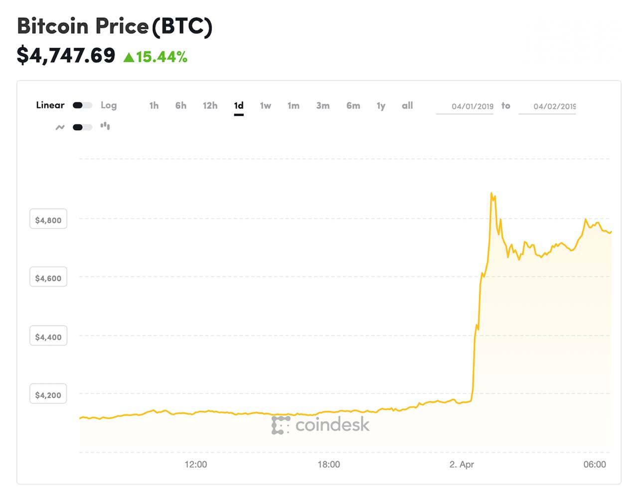 Gráfico mostra variação do preço do bitcoin nas últimas 24 horas