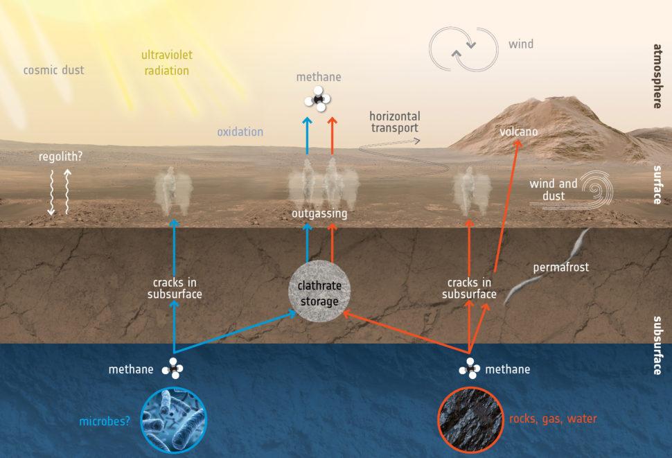 O ciclo hipotético de metano em Marte