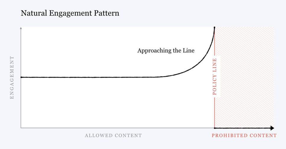 Gráfico com padrão de engajamento conforme o tipo de conteúdo