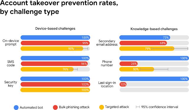 Saiba quais são as melhores técnicas para proteger suas contas contra ataques hacker - Gizmodo Brasil