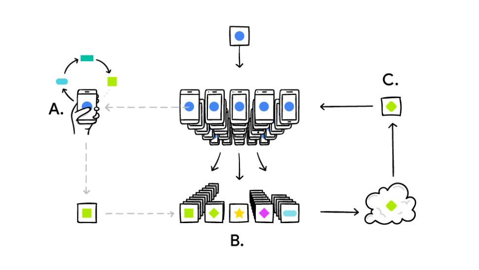 Diagrama de aprendizagem federada