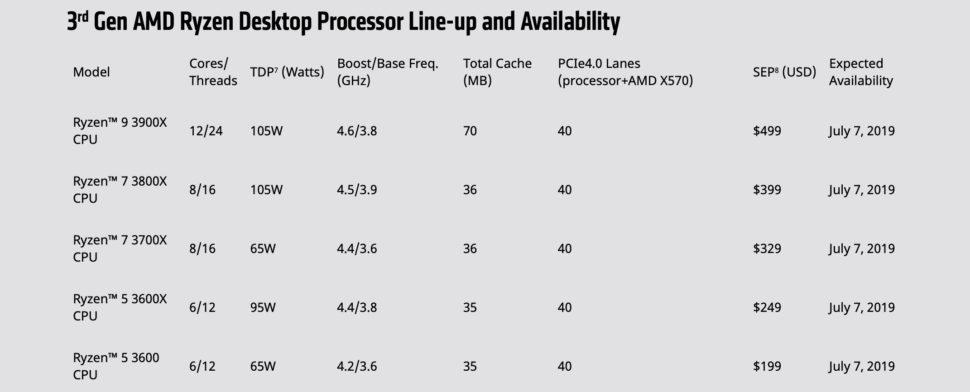 Preços de CPUs da terceira geração Ryzen, da AMD